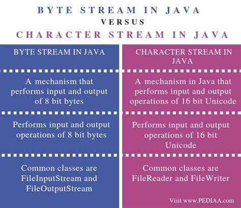 What is the Difference Between Byte Stream and Character